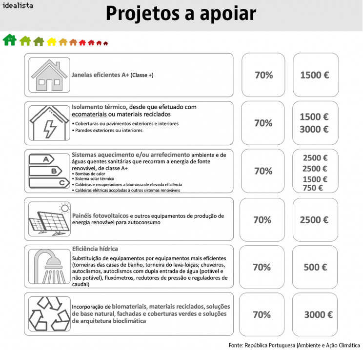 projetos_a_apoiar